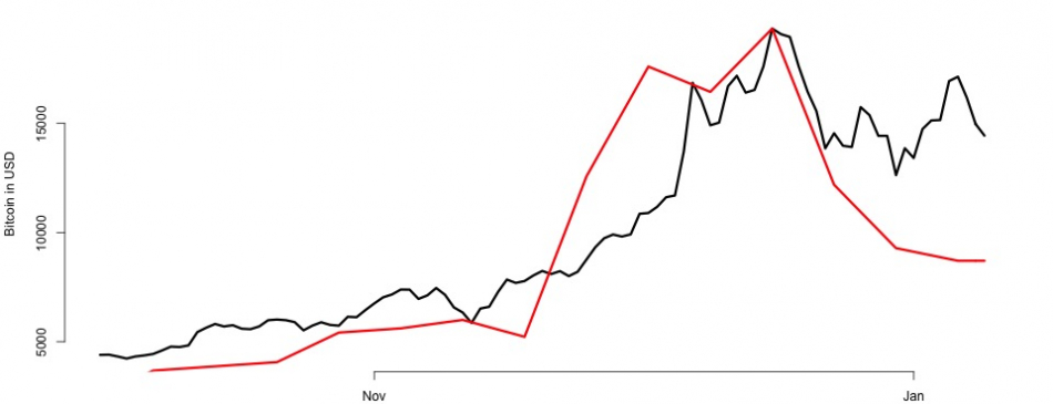 Bitcoin Trends En 100T
