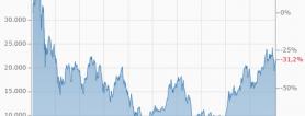 Nikkei Seit 1990 4