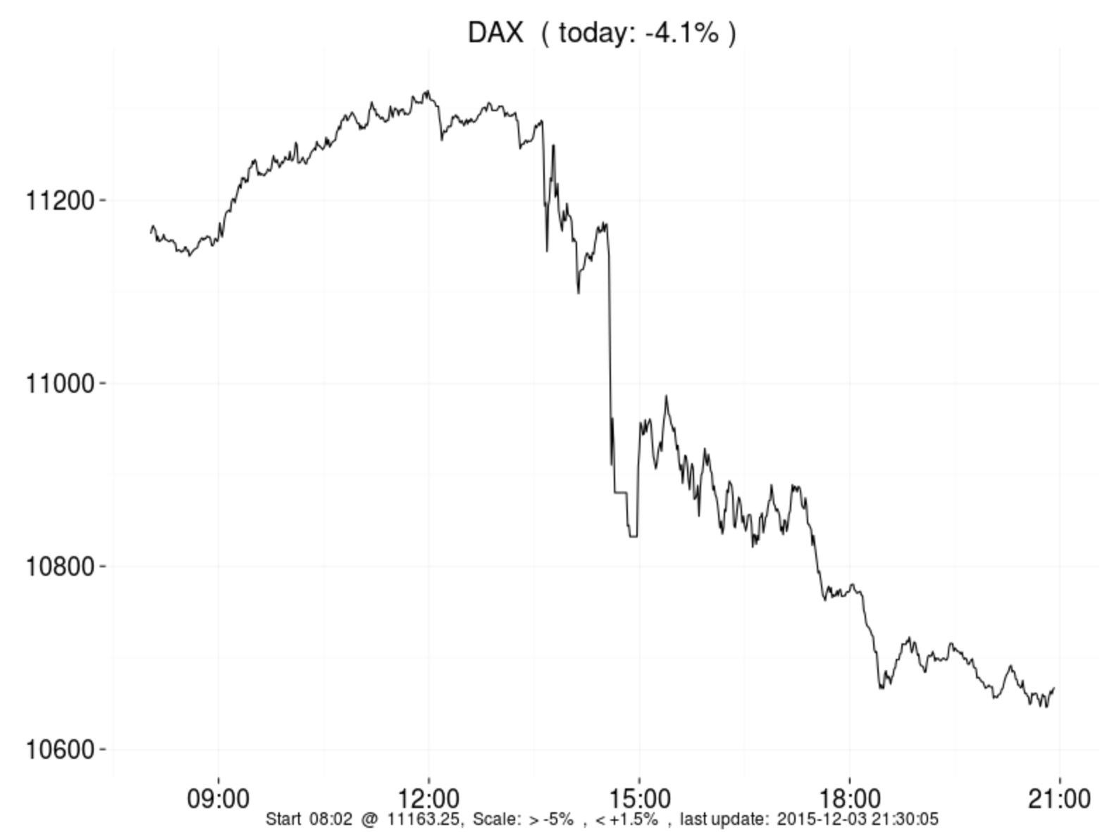 DAX 2015-12-03 um 21.32.42