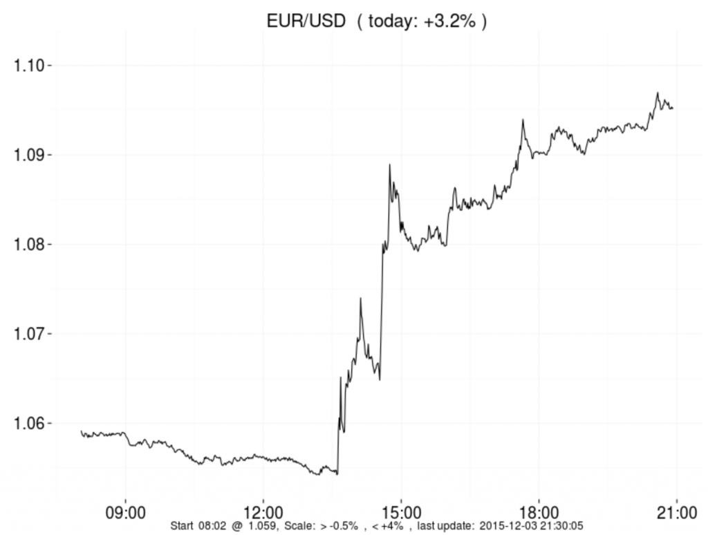 EURUSD 2015-12-03 um 21.32.28